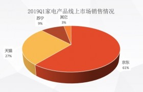 京东凭借市场多元化发展 成就线上线下最大家电零售单体地位