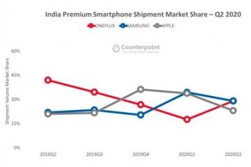Counterpoint数据:一加Q2印度高端手机市场夺冠 一加8 成最畅销机型
