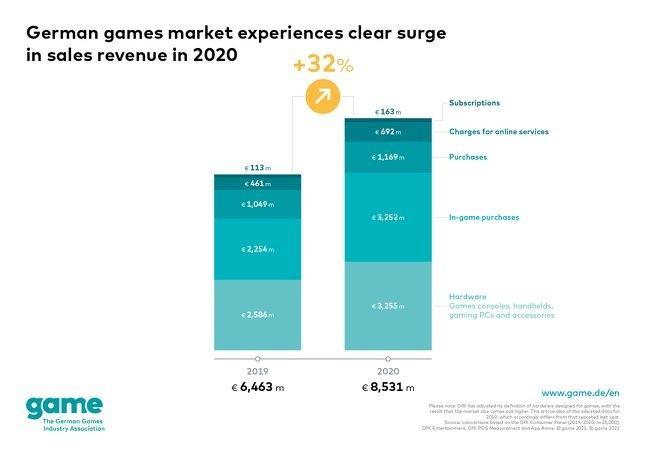 Game2020年德国游戏市场同比增长32%