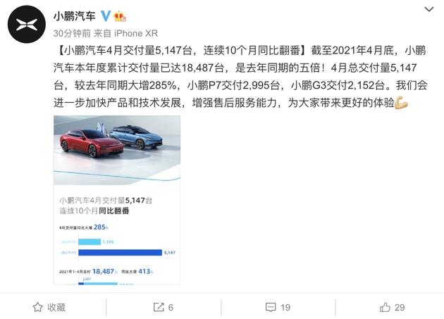 小鹏汽车4月交付量5147台今年已累计交付18487台