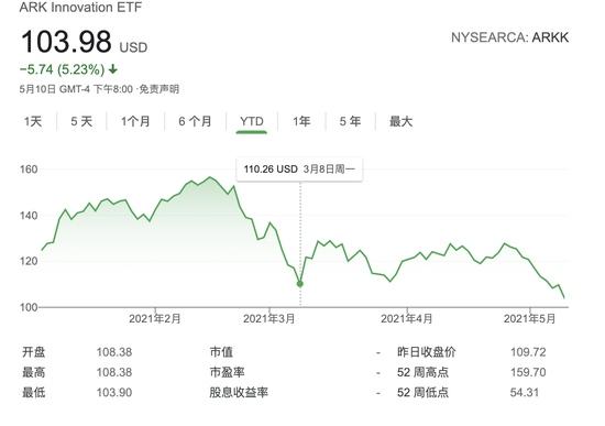 科技股再遭抛售女股神旗下旗舰基金创年内新低已自高点跌落35%
