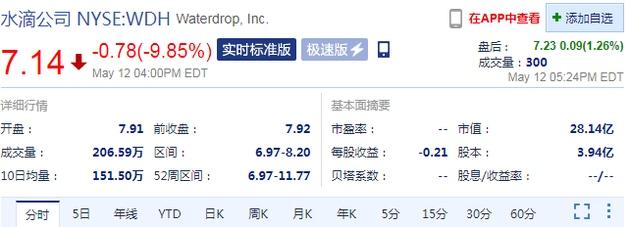 周三收盘水滴公司跌近10%上市四日累跌超40%