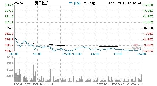 腾讯控股开盘跌约1.5%增值服务业务收入略不及市场预期