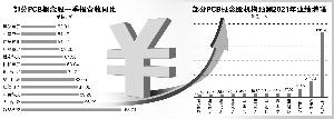 电子产品需求变旺PCB厂商提价意愿强烈