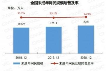 最新报告我国未成年人参加粉丝应援比例达8%